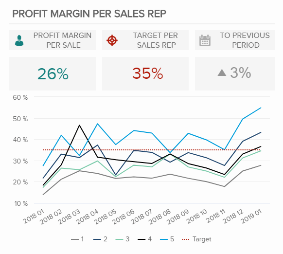 This is one of sales charts illustrating the profit margin per sales representatives, their targets, and compared with the previous period with a percentage.