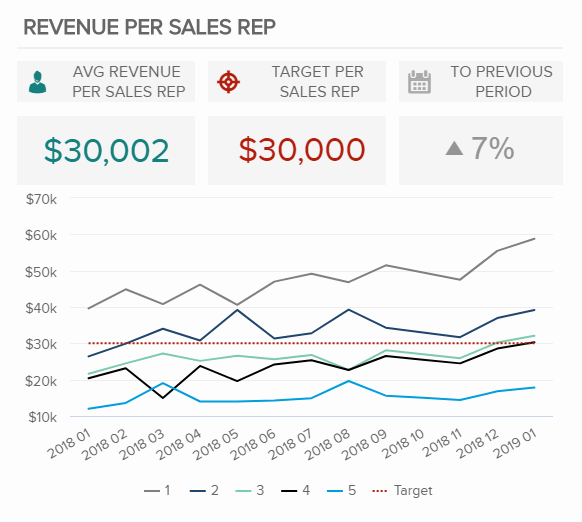 Revenue per sales rep is a sales graph that shows how much revenue a sales representative brings into the business, expressed also with the average number, the target, and compared to the previous period.