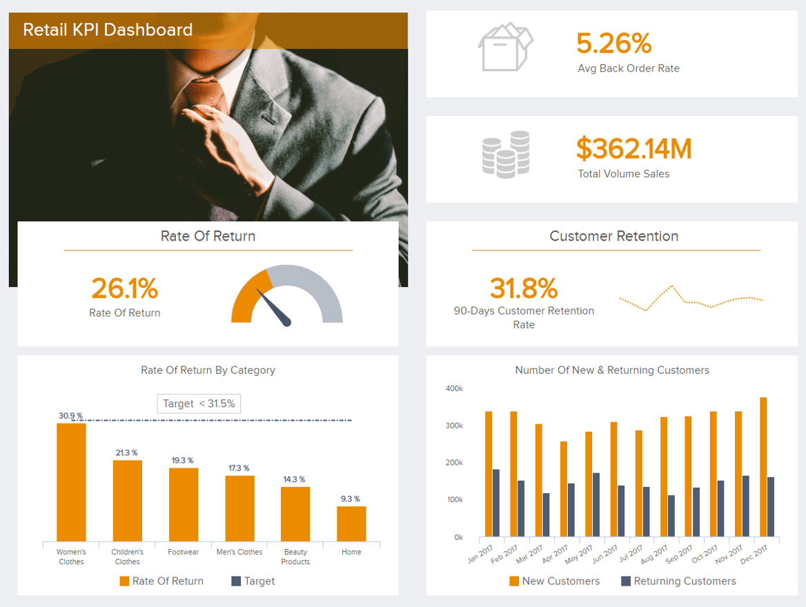 Analytical dashboard example: retail KPI dashboard