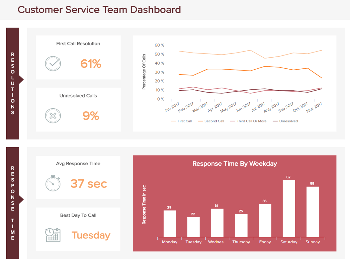 One of our operational dashboard examples: the customer service team dashboard