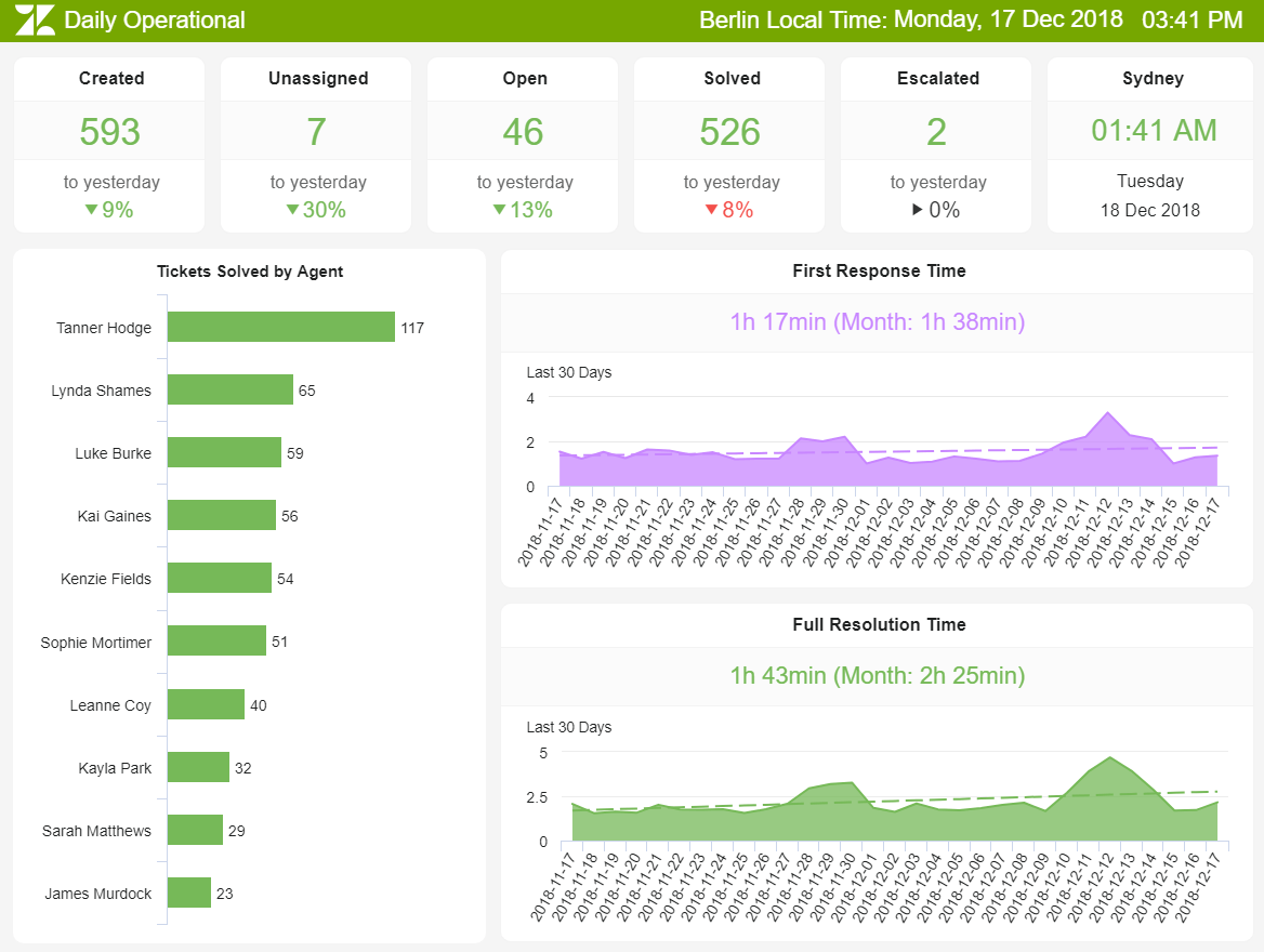 A Zendesk dashboard created with a TV dashboard software showing KPis such as tickets solved by agent, first response time, and full resolution time.