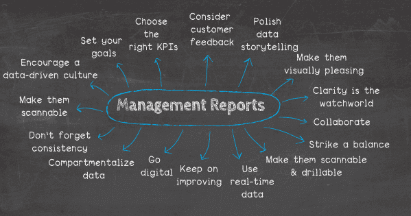 How to prepare a management report: 1. Set the strategic goals and objectives, 2. Choose the right KPIs for your audience, 3. Take customer feedback into consideration, 4. Polish your data storytelling skills, 5. Make your report visually pleasing through focus, 6. Clarity is the watchword, 7. Go digital, 8. Striking the balance, 9. Scannability + drillability = success, 10. Real-time data relevance, 11. Keep on improving, 12. Develop your reports collaboratively, 13. Create a sense of cohesion & consistency, 14. Compartmentalize your data effectively, 15. Create a scannable timeline, 16. Encourage a data-driven culture.