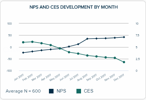 NPS and CES development by month, depicted on a line chart throughout the year.