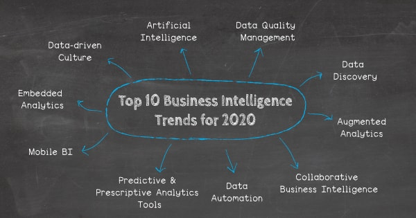 Top 10 business intelligence trends for 2020: 1. Data quality management, 2. Data discovery/visualization, 3. Artificial intelligence, 4. Predictive and prescriptive analytics tools, 5. Collaborative business intelligence, 6. Data-driven culture, 7. Augmented analytics, 8. Mobile BI, 9. Data automation, 10. Embedded analytics.