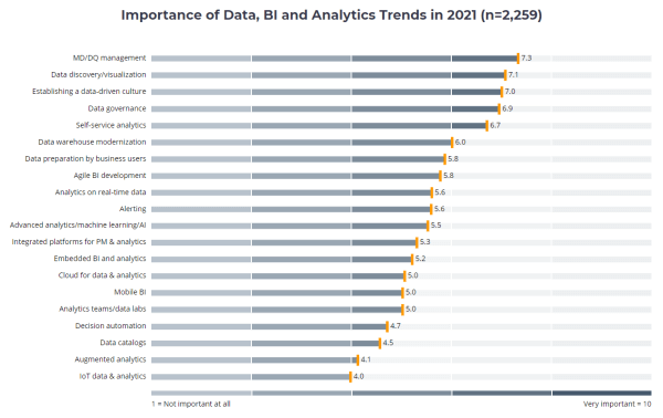 The importance of business intelligence trends by BI survey 2020