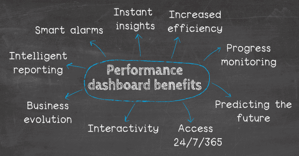 The benefits of performance dashboards: The benefits of performance dashboards: 1. Instant insights, 2. Increased efficiency, 3. Progress monitoring, 4. Interactivity, 5. Access 24/7/365, 6. Intelligent reporting, 7. Predicting the future, 8. Smart alarms, 9. Business evolution.