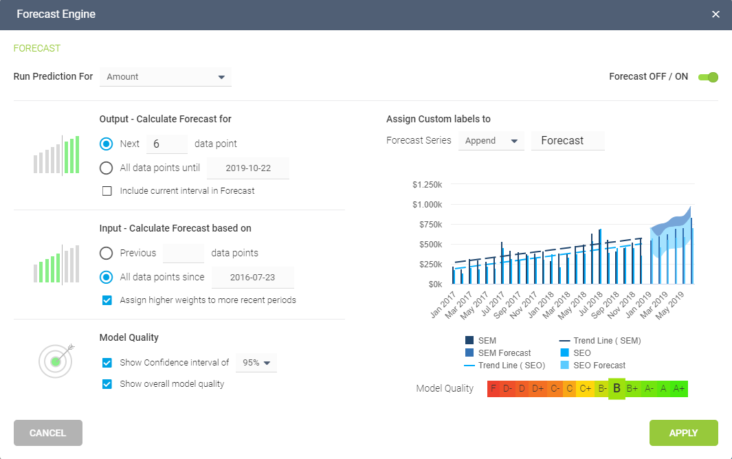 Example of predictive analytics, one of the top business intelligence trends 2020.