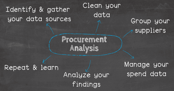 How do you do procurement analysis: 1. 1. Identify and gather all your data sources, 2. Clean your data, 3. Group your suppliers, 4. Manage your spend data, 5. Analyze your findings, 6. Repeat & learn