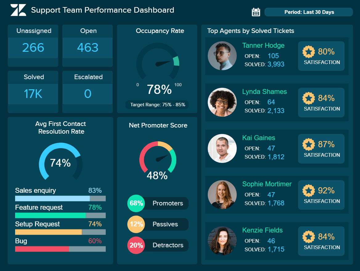 Support team performance dashboard illustrating the ticket status, and the top agents.
