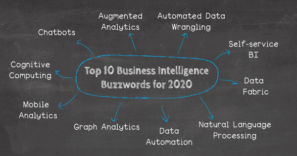 Business intelligence buzzwords for 2020: 1. Predictive and prescriptive analytics, 2. Cognitive computing, 3. Mobile analytics, 4. Chatbots, 5. Augmented analytics, 6. Automated data wrangling, 7. Self-service BI, 8. Natural language processing (NLP), 9. Data fabric, 10. Graph analytics