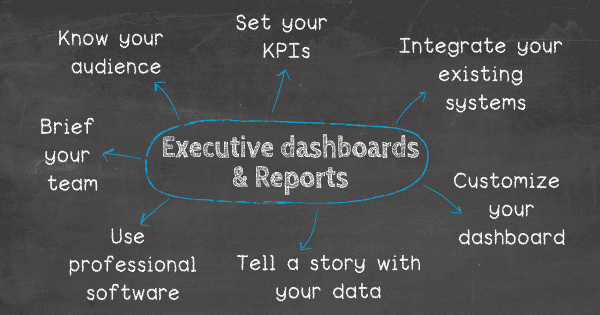 How to write an executive report: 1. Know your audience, 2. Set your KPIs, 3. Integrate your existing systems, 4. Customize your dashboard, 5. Tell a story with your data, 6. Brief your team on new executive reporting processes.