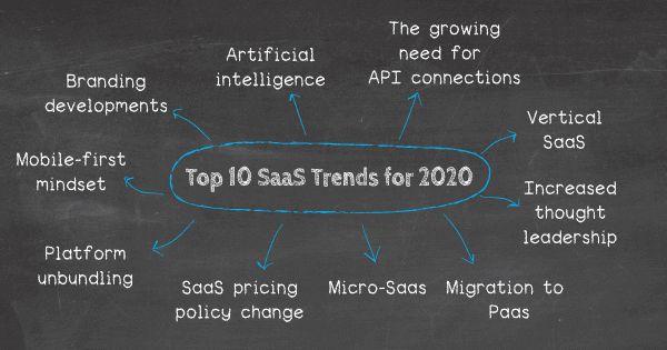 Saas trends that will dominate 2020: 1. Artificial intelligence, 2. The growing need for API connections, 3. Vertical SaaS, 4. Increased thought leadership, 5. Migration to PaaS, 6. Micro-SaaS, 7. SaaS pricing policy change, 8. Platform unbundling, 9. Mobile-first mindset, 10. Branding development.