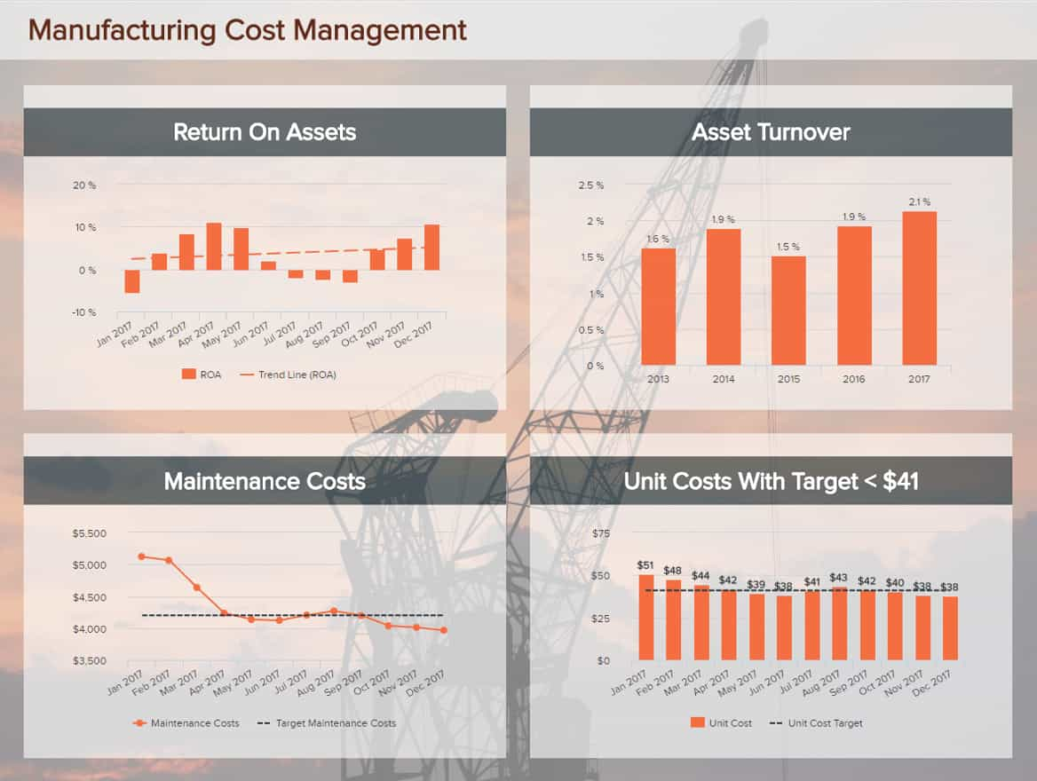 One of the best dashboard ideas comes from the manufacturing industry, here showing the return on assets, asset turnover, maintenance costs, and unit costs with target.