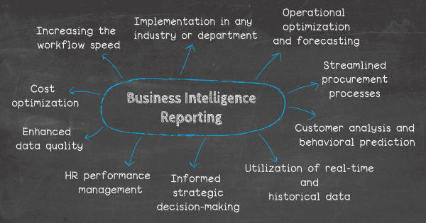 Benefits of business intelligence reporting: 1. Increasing the workflow speed, 2. Implementation in any industry or department, 3. Utilization of real-time and historical data, 4. Customer analysis and behavioral prediction, 5. Operational optimization and forecasting, 6. Cost optimization, 7. Informed strategic decision-making, 8. Streamlined procurement processes, 9. Enhanced data quality, 10. Human resources and employee performance management