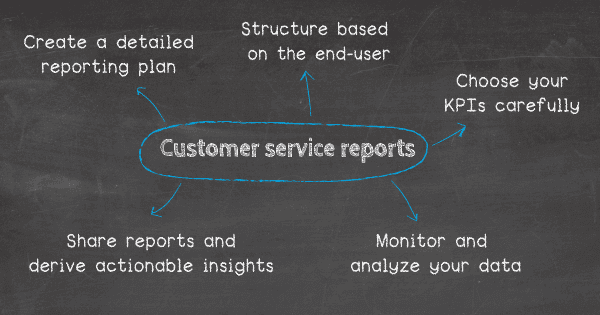 How to write a customer service report: 1. Create a detailed reporting plan, 2. Structure your report based on the end-user, 3. Choose your KPIs carefully, 4. Monitor and analyze your data regularly, 5. Share your reports and derive actionable insights.