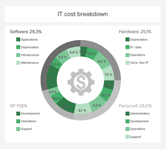 IT costs break down is one of the financial graphs that focuses on the IT department.
