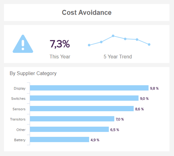 This financial graph example shows how much costs were saved in a procurement department by the supplier category.