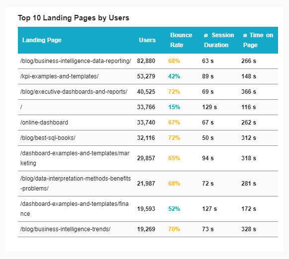 Top 10 landing page by users depicted on a table and presented for a weekly marketing report.