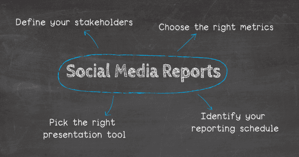 How to create a social media report: 1. Define your stakeholders, 2. Choose the right metrics, 3. Identify your reporting schedule, 4. Pick the right presentation tool.