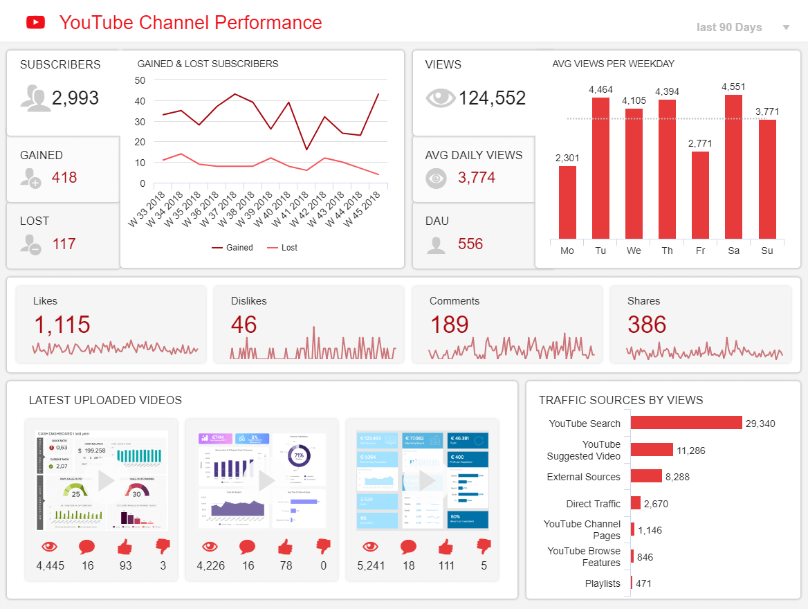 Example of a social media report created for the channel performance of the YouTube network.