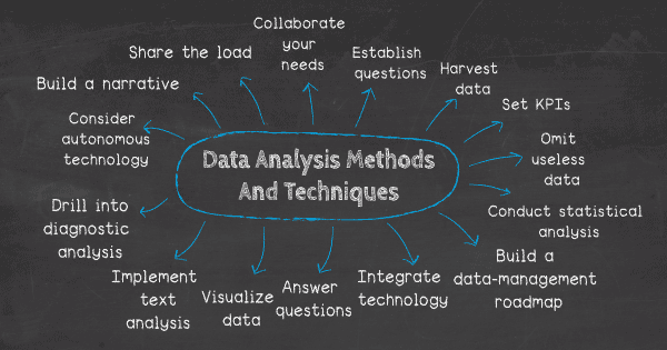 Top 15 data analysis methods and techniques: 1. Collaborate your needs, 2. Establish your questions, 3. Harvest your data, 4. Set your KPIs, 5. Omit useless data, 6. Conduct statistical analysis, 7. Build a data management roadmap, 8. Integrate technology, 9. Answer your questions, 10. Visualize your data, 11. Implement text analysis, 12. Drill into diagnostic analysis, 13. Consider autonomous technology, 14. Build a narrative, 15. Share the load
