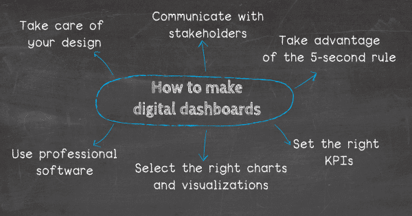 How to make a digital dashboard: 1. Take care of your design, 2. Communicate with stakeholders, 3. Take advantage of the 5-second rule, 4. Set the right key performance indicators (KPIs), 5. Select the right charts and visualizations, 6. Utilize professional digital dashboard development software.