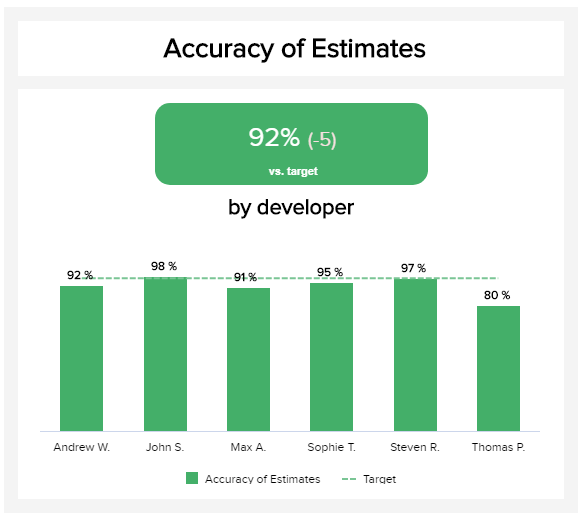 Accuracy estimates shows how well your team projects the completion of a task, specified in percentages.