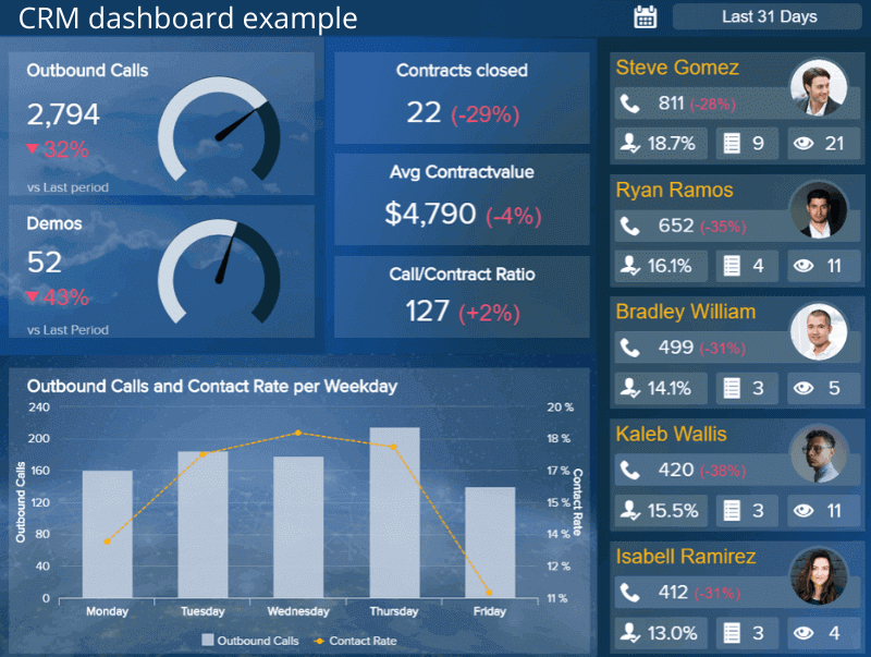 A CRM dashboard template depicting the number of contracts closed, average contract value, contact rate per weekday, etc.