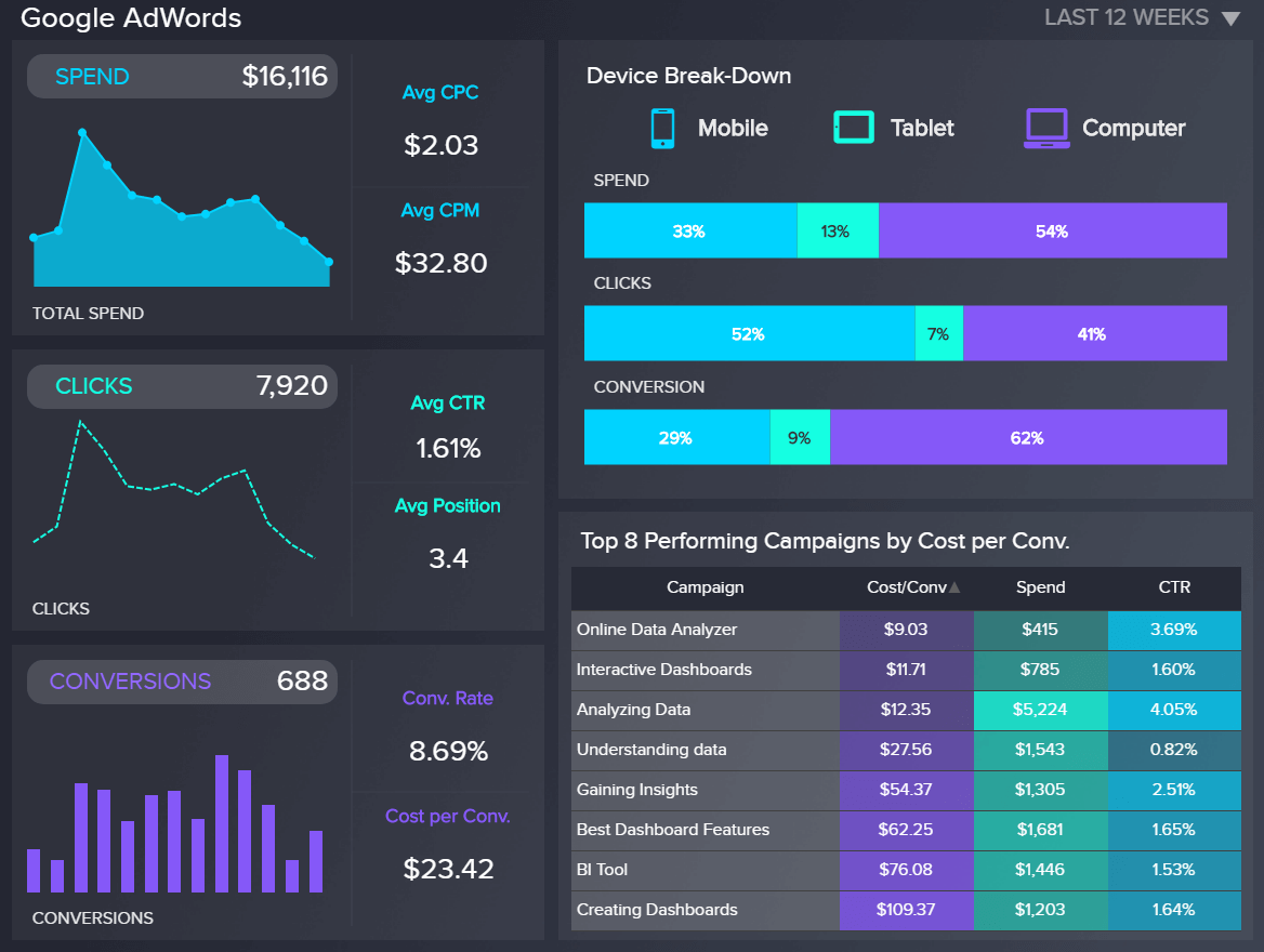 A project status dashboard focused on SEA campaigns: illustrating here the spent budget, clicks, conversions, and top performing campaigns.