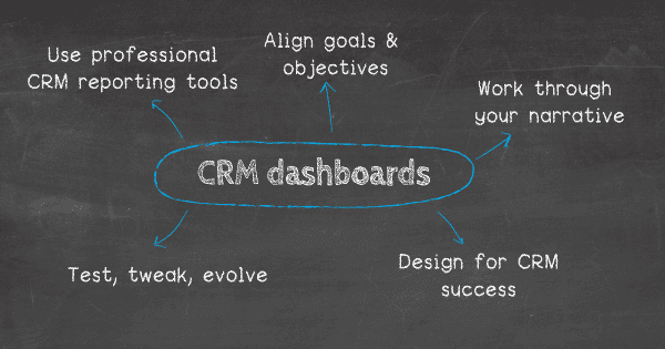 How to create a CRM dashboard: 1. Use professional CRM reporting tools, 2. Align your goals and objectives, 3. Work through your narrative, 4. Design for customer management dashboard success, 5. Test, tweak, evolve.