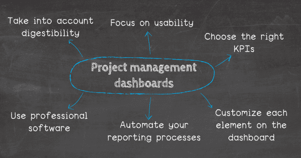 How to create a project management dashboard? 1. Take into account digestibility, 2. Make sure to focus on usability, 3. Choose the right set of KPIs, 4. Customize each element on your dashboard, 5. Automate your reporting processes to save time, 6. Utilize professional project management dashboard software.