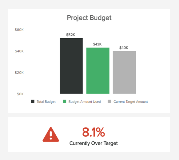 Project management dashboard includes also the project budget KPI, divided into the total budget, amount used, and current target amount.
