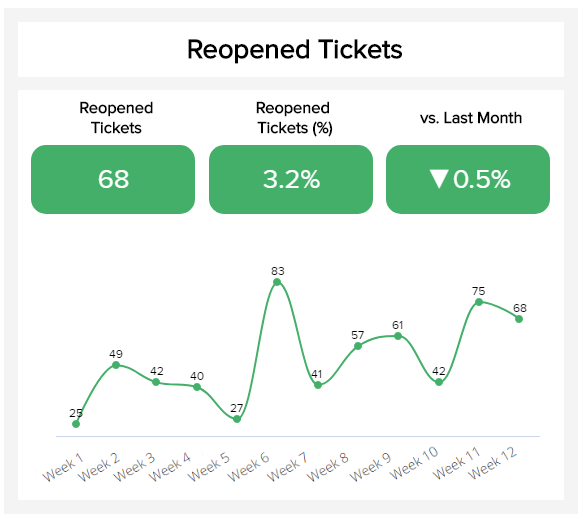 Reopened tickets is a metric that shows the percentage, comparison with the last month, and results over the course of weeks.