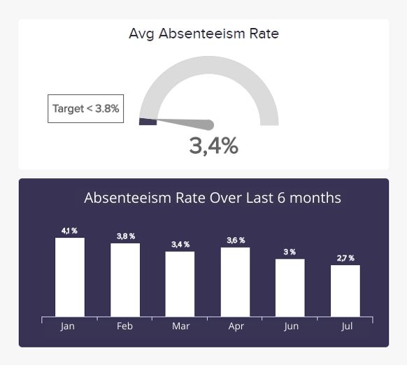 ad hoc report example for generating the absenteeism rate.