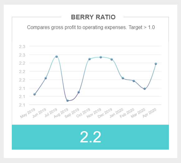 Berry ratio is a part of the CFO dashboard that compares gross profit to operating expenses. Here, the development is depicted through a 1-year period.