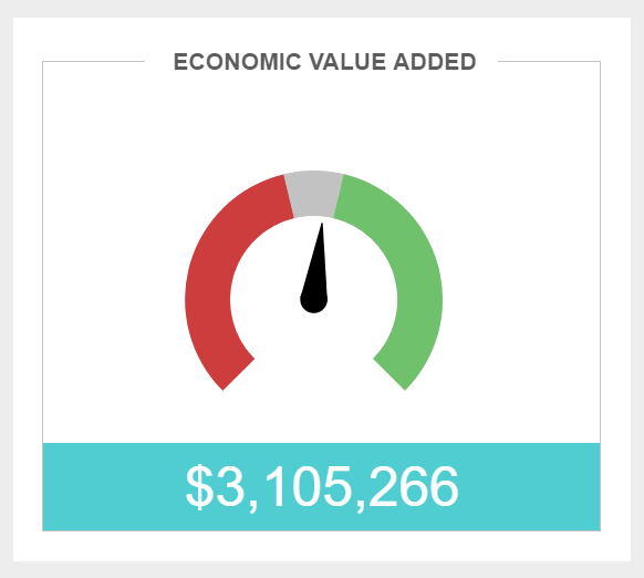 Economic value added (EVA) shown on a gauge chart and expressed by the amount of 3k dollars