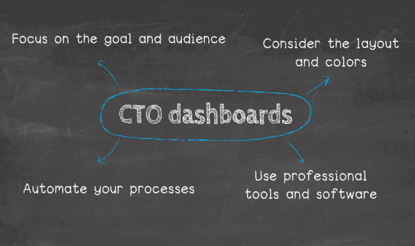 How to create a CTO dashboard and report: 1. Focus on the goal and audience, 2. Consider the layout and colors, 3. Use professional tools and software, 4. Automate your processes.