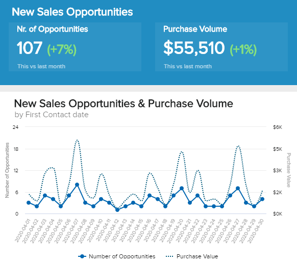 Sales graphics showing the number of opportunities and the development over time.