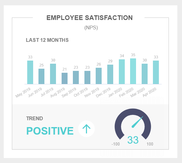 Employee satisfaction is illustrated through the NPS over a 12-month period and trend indicator
