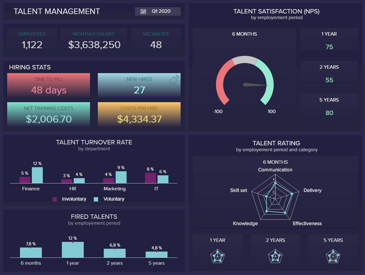 Human resources dashboard example focused on talent management.