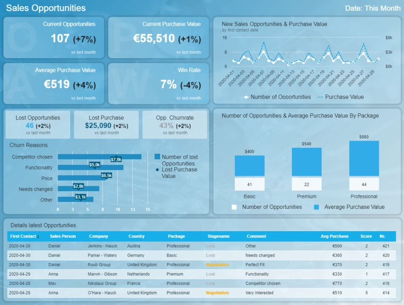 An interactive dashboard focused on sales opportunities and showing metrics such as the current opportunities, purchase value, lost purchase, churn reasons, and average order value, among other important metrics. These metrics are visualized with the help of interactive dashboard software.