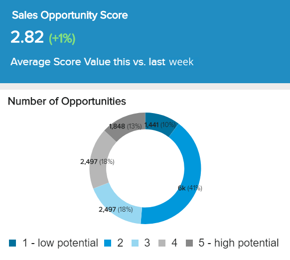 Sales opportunity score showing the potential on a scale from 1 to 5.