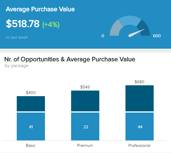 A weekly sales report example showing the average purchase value based on 3 different product packages: basic, premium, and professional.