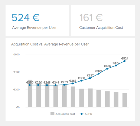 The average revenue per unit is illustrated in comparison to the acquisition costs.