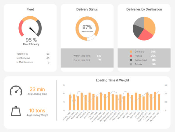 A COO dashboard example showing metrics important for operational management in the logistics sector such as deliveries by destination, loading time and weight, fleet statistics, and delivery status, among others.