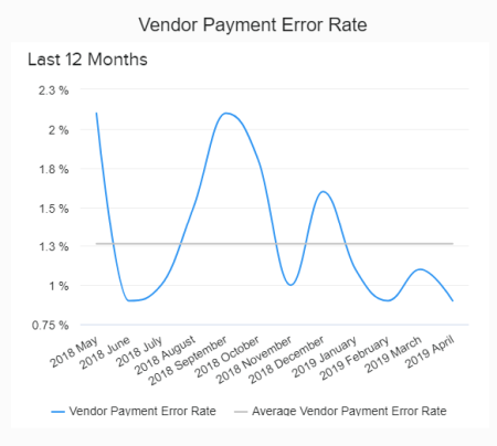The vendor payment error rate is depicted with line graphs and in percentage during the last 12 months.