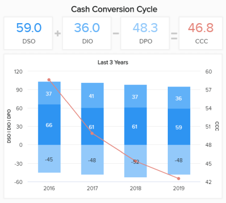A financial KPI reporting sample depicting the cash conversion cycle in a specific time frame.