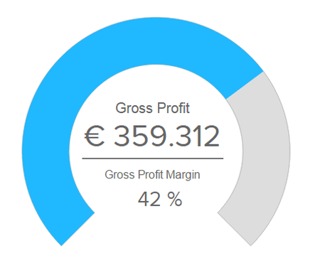 The gross profit margin expressed in euros and percentage on a gauge chart.