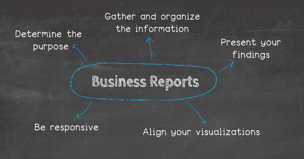 How to set up a business report: 1. Determine and state the purpose, 2. Gather and organize the information, 3. Present your findings, 4. Align your visualizations, 5. Be responsive.