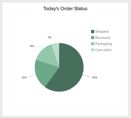 The order status is a retail KPI that tracks whether the orders have been shipped, received, in packaging, or canceled.